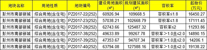 2018彭州土拍 南部新城6宗地共成交12.05亿 最高楼面价2137元/m2 美的地产进军彭州-彭米网