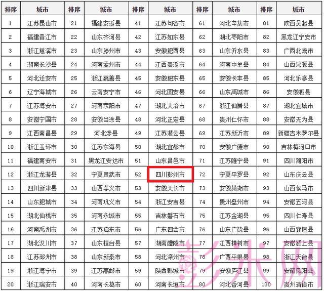 人民日报:彭州上榜全国投资潜力百强县-彭米网